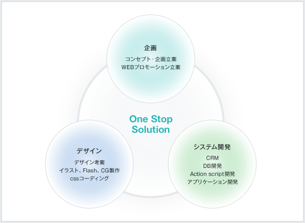 One Stop Solution